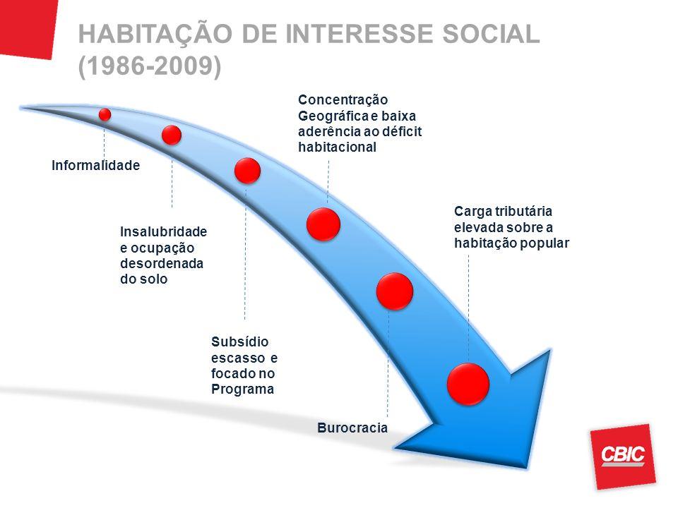 HABITAÇÃO DE INTERESSE SOCIAL (1986-2009)