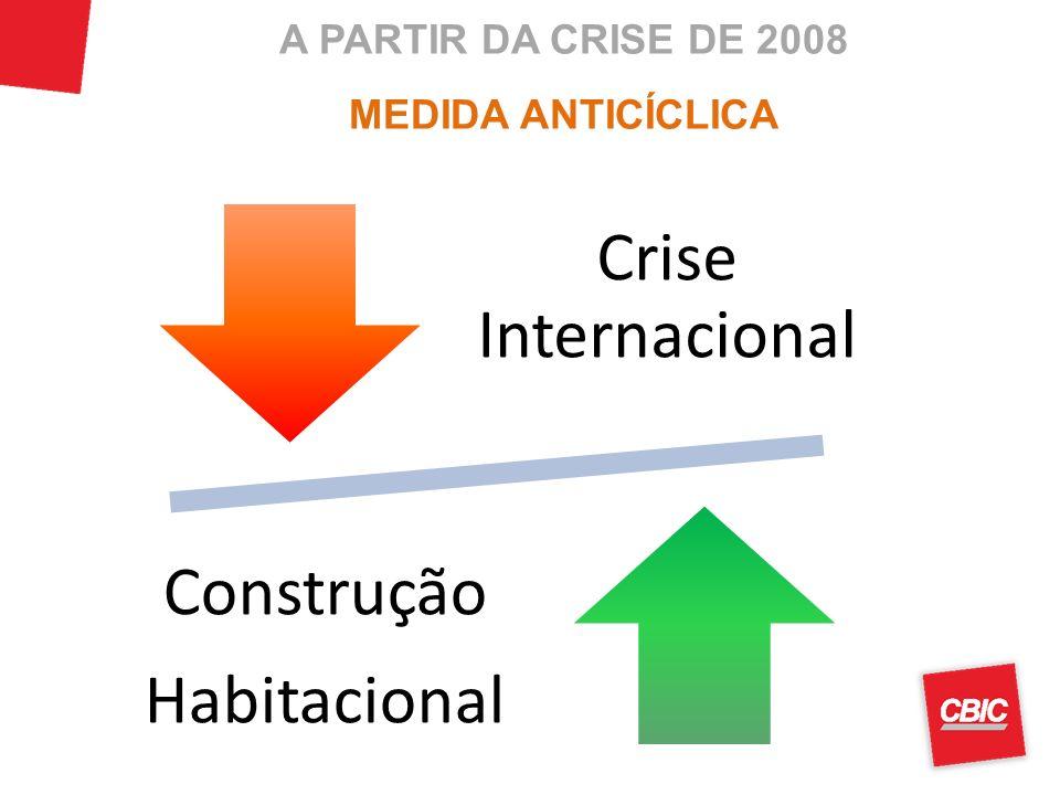 A PARTIR DA CRISE DE 2008 MEDIDA ANTICÍCLICA