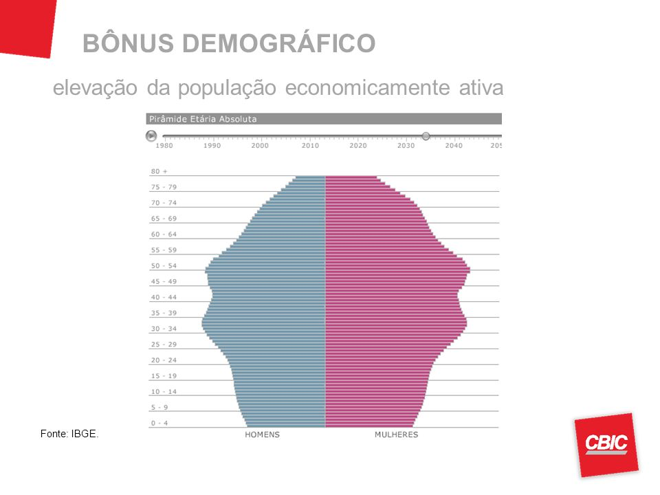 BÔNUS DEMOGRÁFICO elevação da população economicamente ativa