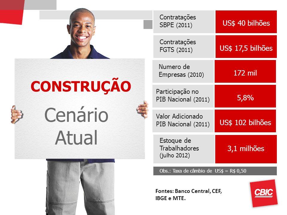 Cenário Atual CONSTRUÇÃO US$ 40 bilhões US$ 17,5 bilhões 172 mil 5,8%