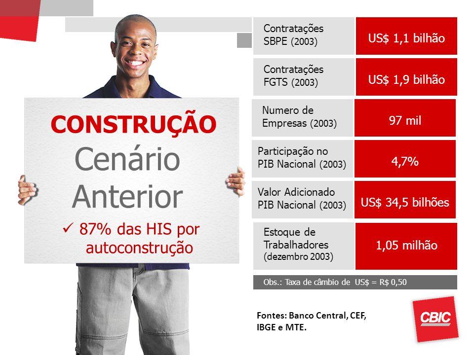 87% das HIS por autoconstrução