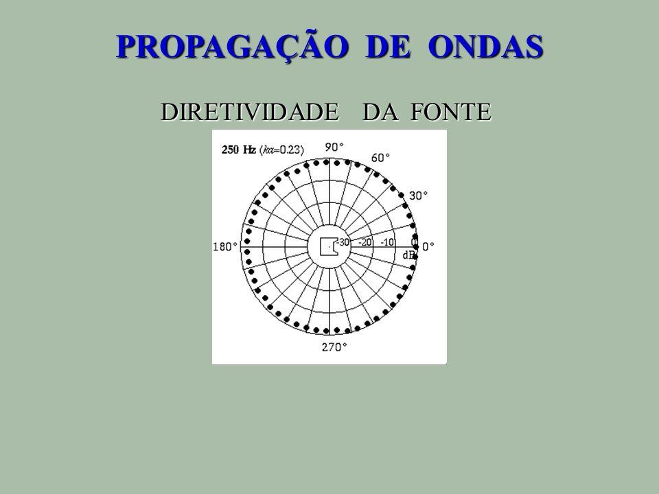 PROPAGAÇÃO DE ONDAS DIRETIVIDADE DA FONTE