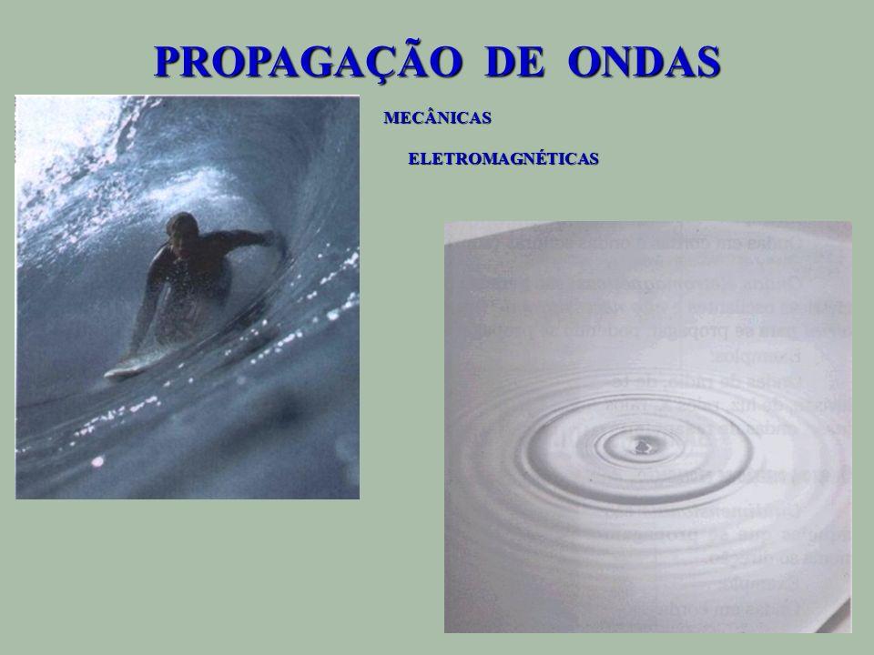 PROPAGAÇÃO DE ONDAS MECÂNICAS ELETROMAGNÉTICAS