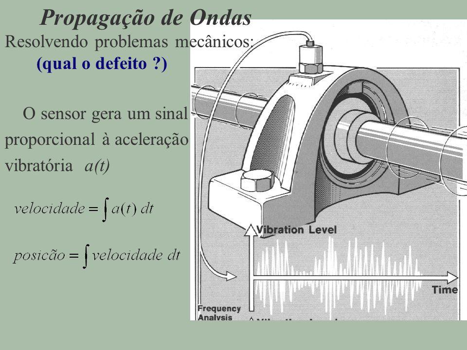Propagação de Ondas Resolvendo problemas mecânicos: (qual o defeito )