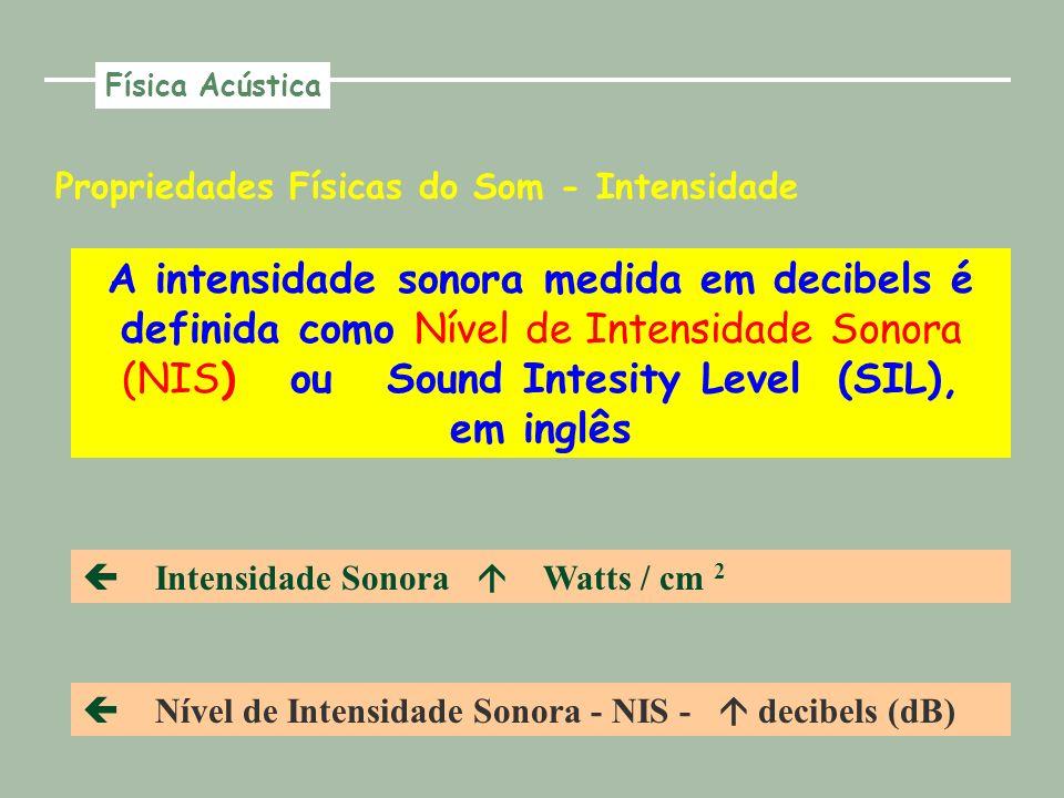 Física Acústica Propriedades Físicas do Som - Intensidade.