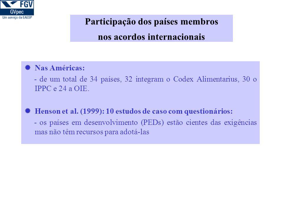 Participação dos países membros nos acordos internacionais