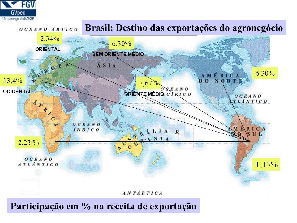 Brasil: Destino das exportações do agronegócio