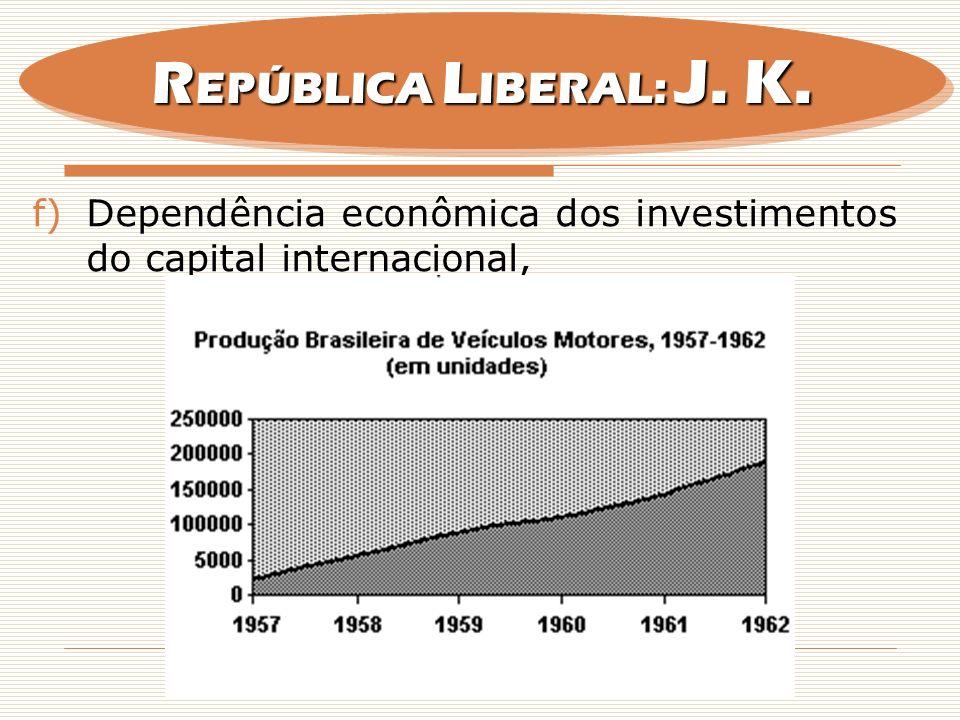 REPÚBLICA LIBERAL: J. K. Dependência econômica dos investimentos do capital internacional,