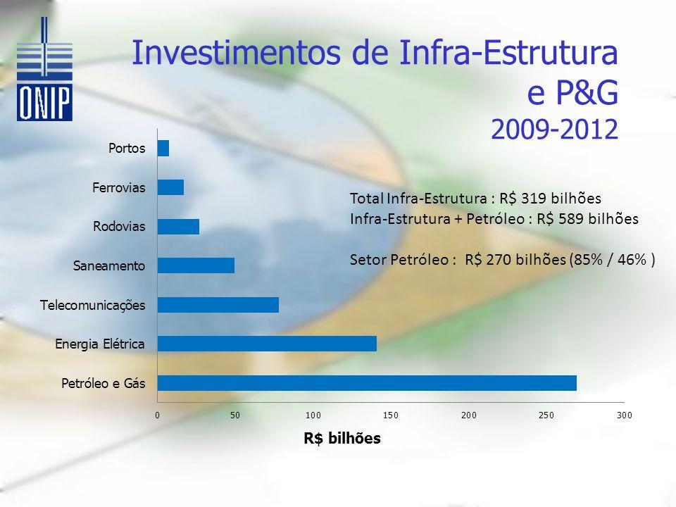 Investimentos de Infra-Estrutura e P&G 2009-2012