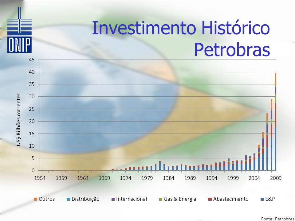 Investimento Histórico Petrobras