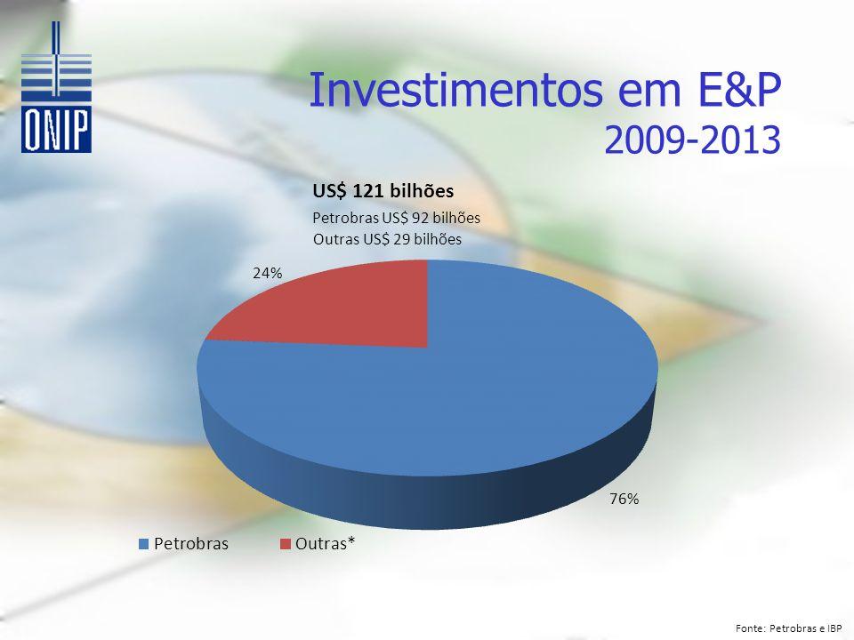 Investimentos em E&P 2009-2013 US$ 121 bilhões