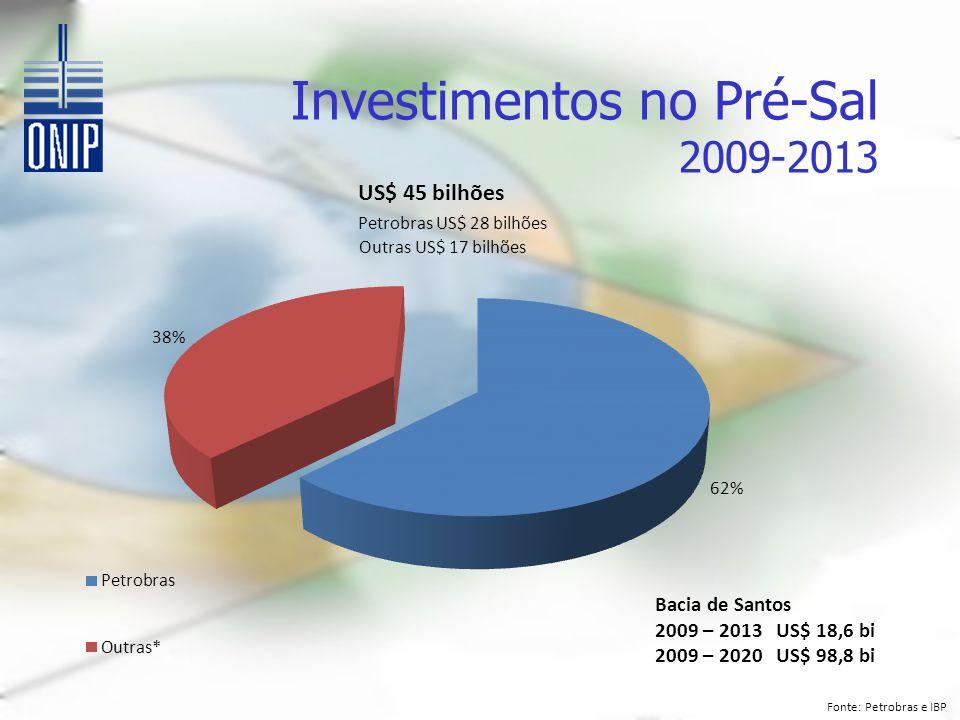 Investimentos no Pré-Sal 2009-2013