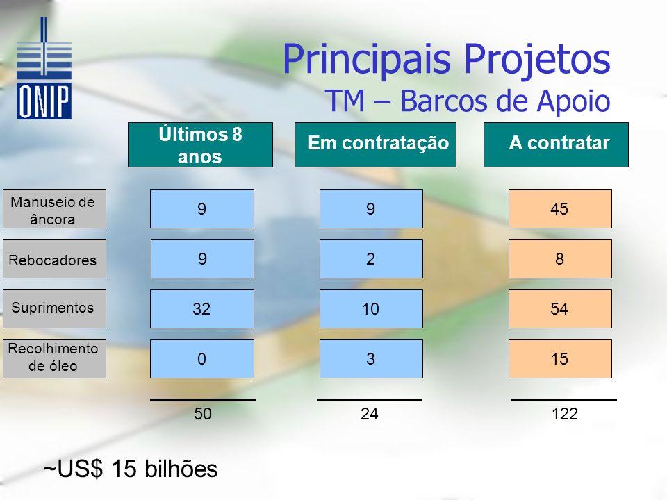 Principais Projetos TM – Barcos de Apoio