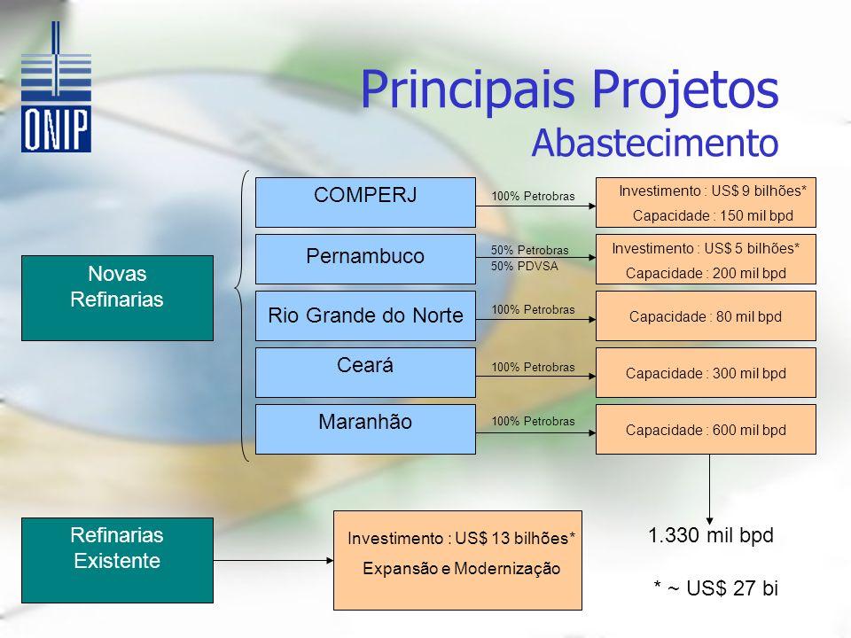 Principais Projetos Abastecimento