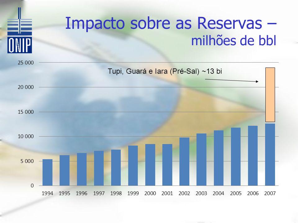 Impacto sobre as Reservas – milhões de bbl