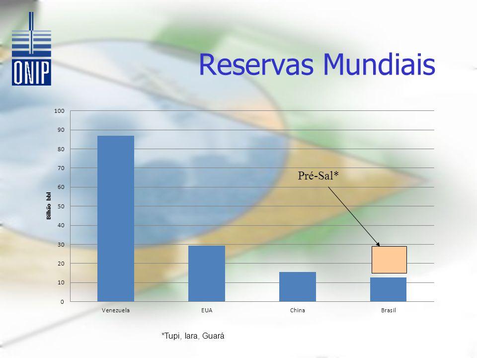Reservas Mundiais Pré-Sal* *Tupi, Iara, Guará
