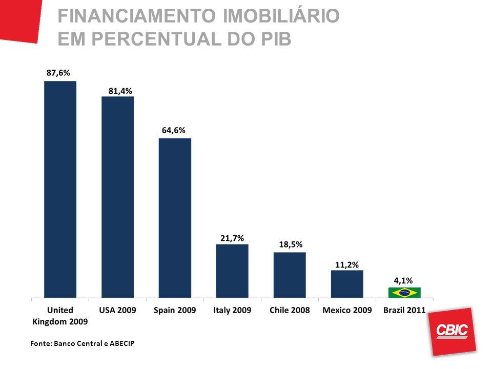 FINANCIAMENTO IMOBILIÁRIO EM PERCENTUAL DO PIB