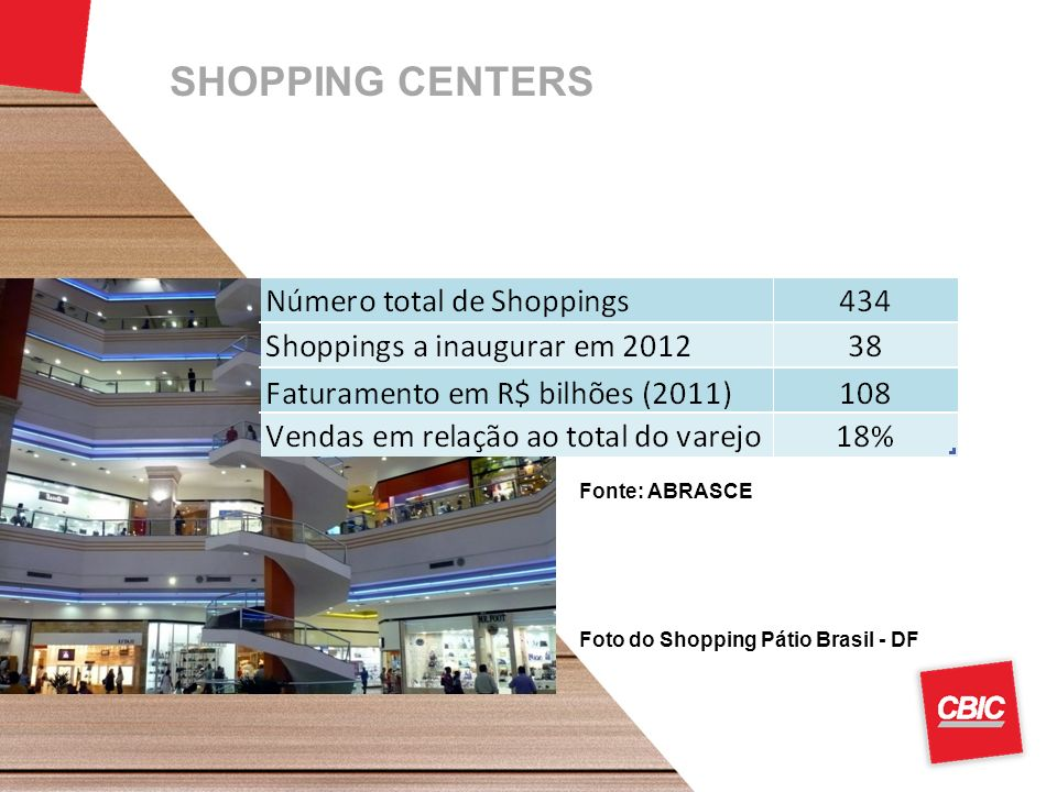 SHOPPING CENTERS Fonte: ABRASCE Foto do Shopping Pátio Brasil - DF