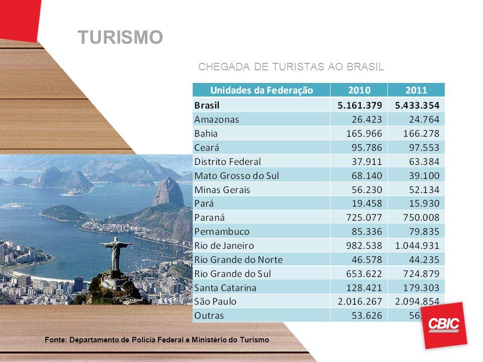 TURISMO CHEGADA DE TURISTAS AO BRASIL