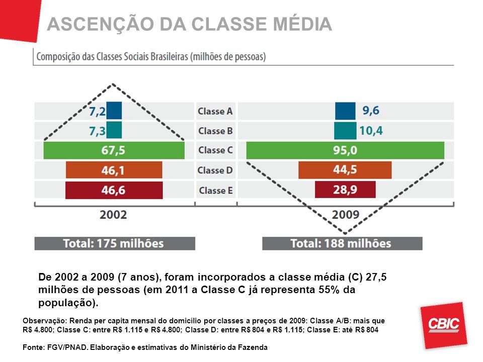 ASCENÇÃO DA CLASSE MÉDIA