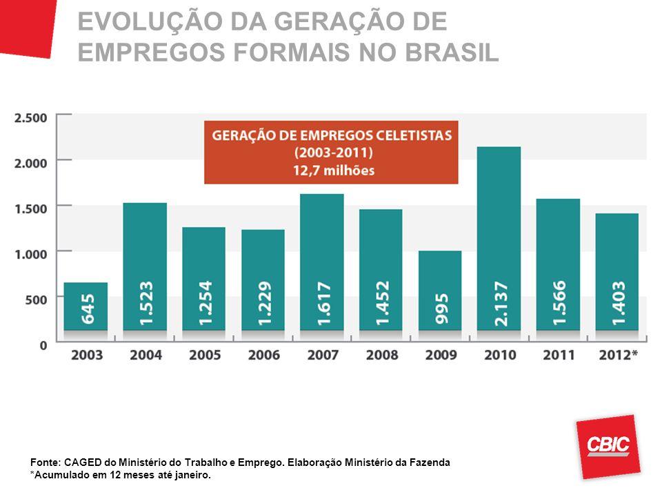 EVOLUÇÃO DA GERAÇÃO DE EMPREGOS FORMAIS NO BRASIL