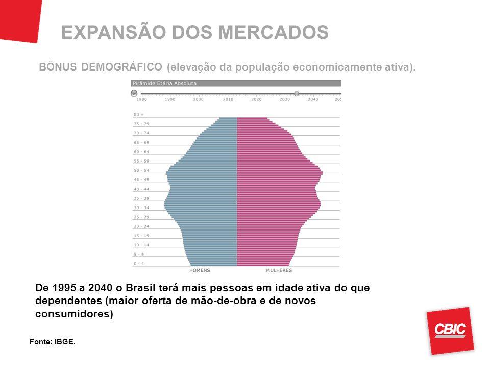 EXPANSÃO DOS MERCADOS BÔNUS DEMOGRÁFICO (elevação da população economicamente ativa).