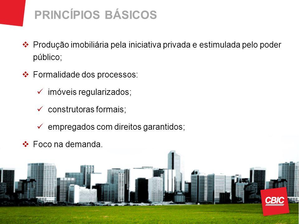 PRINCÍPIOS BÁSICOS Produção imobiliária pela iniciativa privada e estimulada pelo poder público; Formalidade dos processos: