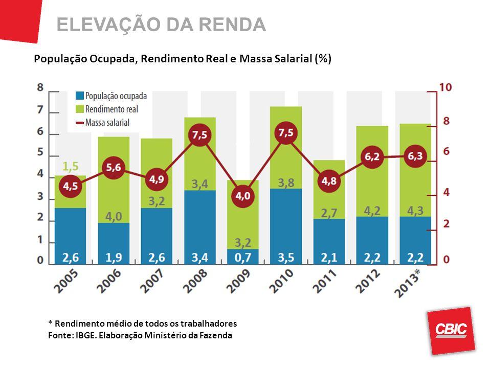 ELEVAÇÃO DA RENDA População Ocupada, Rendimento Real e Massa Salarial (%) * Rendimento médio de todos os trabalhadores.
