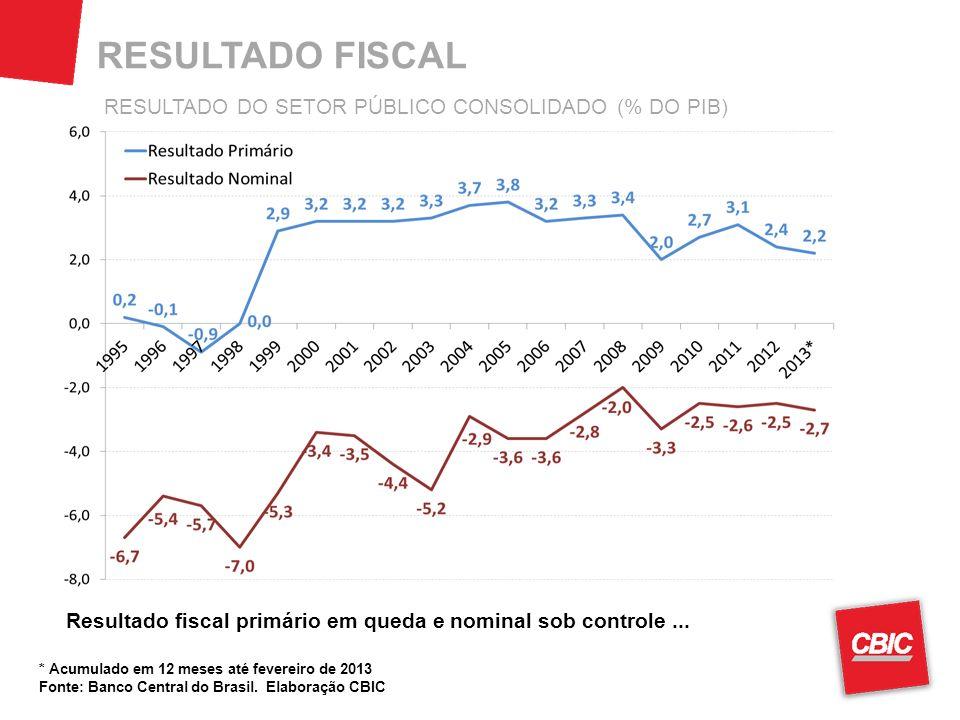 RESULTADO FISCAL RESULTADO DO SETOR PÚBLICO CONSOLIDADO (% DO PIB)
