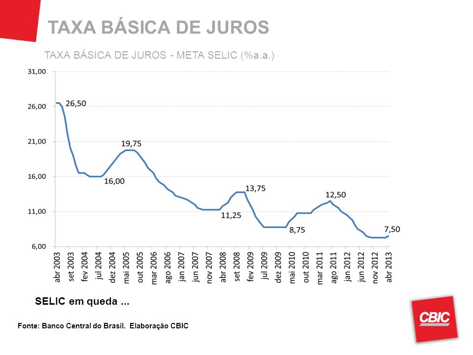 TAXA BÁSICA DE JUROS TAXA BÁSICA DE JUROS - META SELIC (%a.a.)