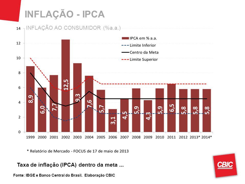 INFLAÇÃO - IPCA INFLAÇÃO AO CONSUMIDOR (%a.a.)