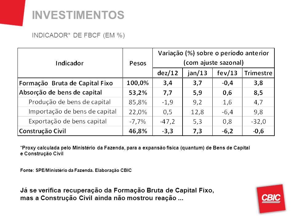 INVESTIMENTOS INDICADOR* DE FBCF (EM %)