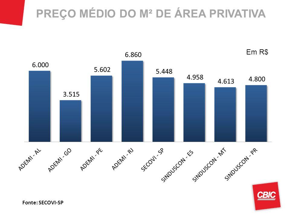 PREÇO MÉDIO DO M² DE ÁREA PRIVATIVA
