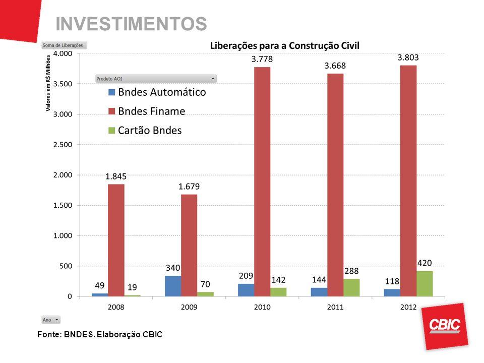 INVESTIMENTOS Fonte: BNDES. Elaboração CBIC