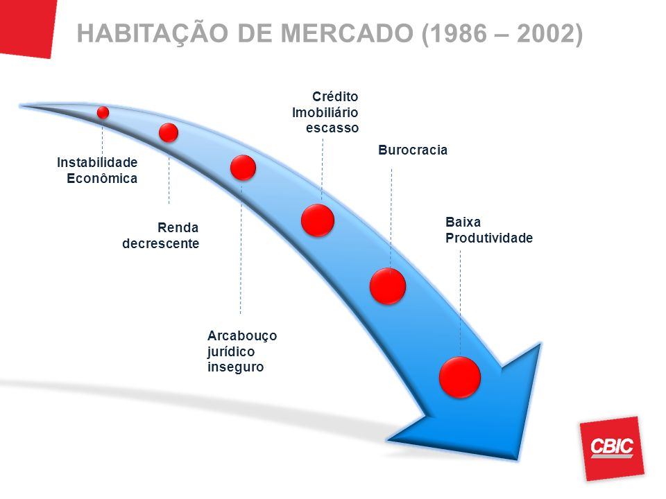 HABITAÇÃO DE MERCADO (1986 – 2002)