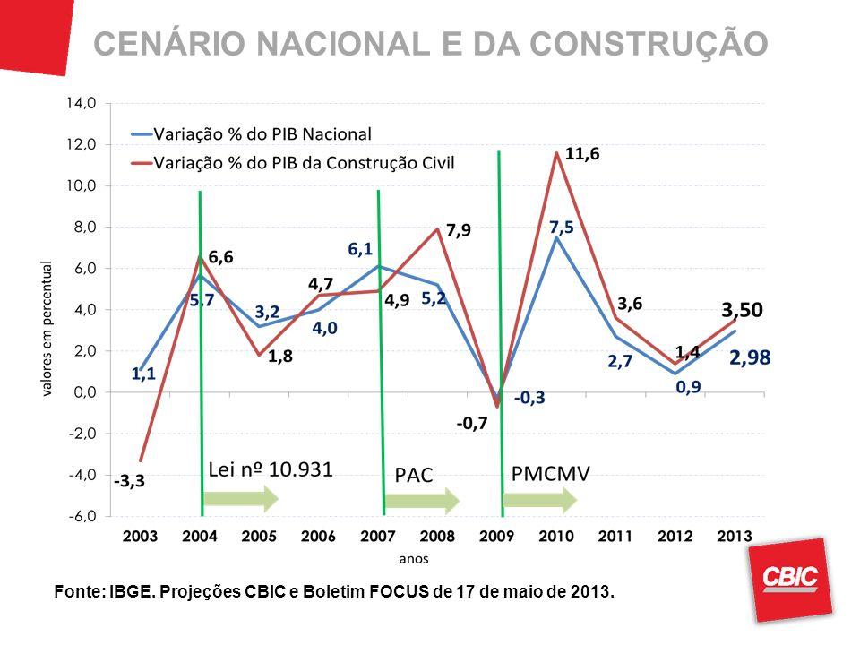 CENÁRIO NACIONAL E DA CONSTRUÇÃO