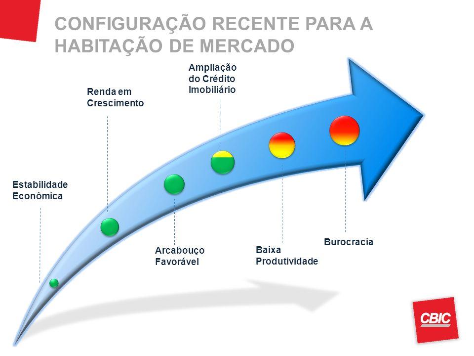 CONFIGURAÇÃO RECENTE PARA A HABITAÇÃO DE MERCADO