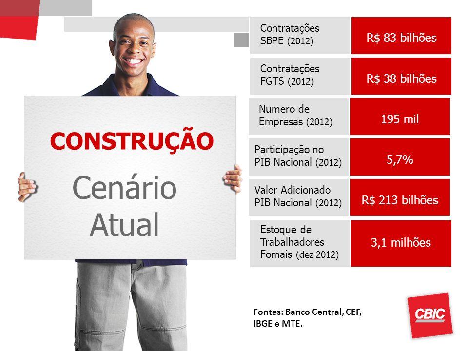 Cenário Atual CONSTRUÇÃO R$ 83 bilhões R$ 38 bilhões 195 mil 5,7%