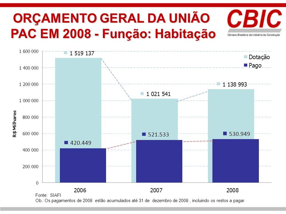ORÇAMENTO GERAL DA UNIÃO PAC EM 2008 - Função: Habitação