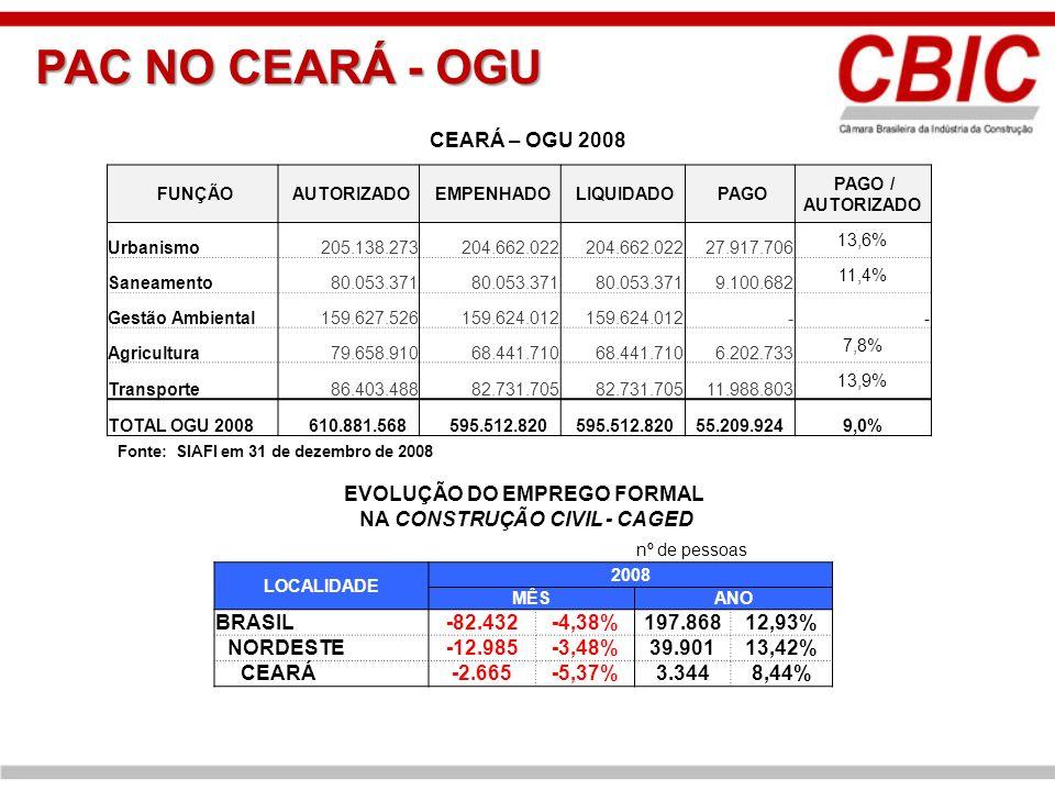EVOLUÇÃO DO EMPREGO FORMAL NA CONSTRUÇÃO CIVIL - CAGED