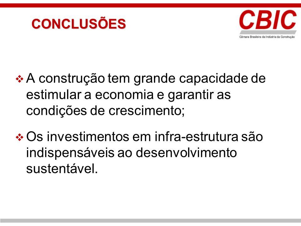CONCLUSÕES A construção tem grande capacidade de estimular a economia e garantir as condições de crescimento;