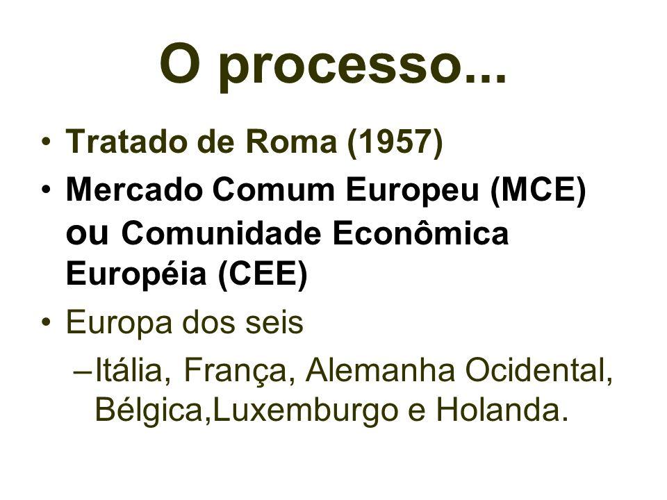 O processo... Tratado de Roma (1957)