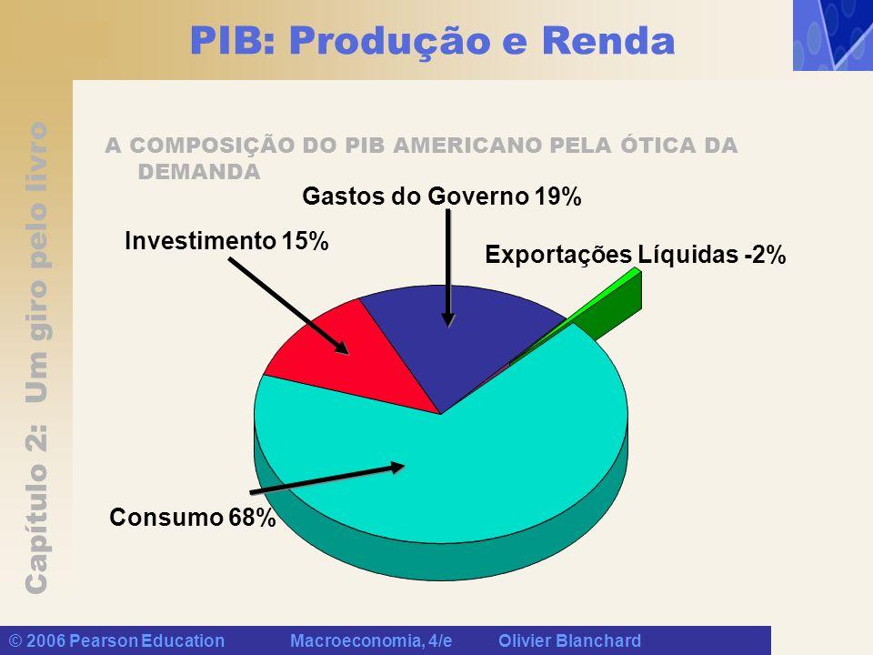 PIB: Produção e Renda Gastos do Governo 19% Investimento 15%