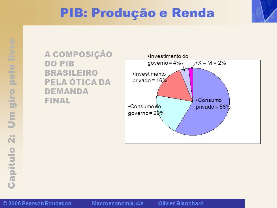 PIB: Produção e Renda A COMPOSIÇÃO DO PIB BRASILEIRO PELA ÓTICA DA DEMANDA FINAL. Investimento do governo = 4%