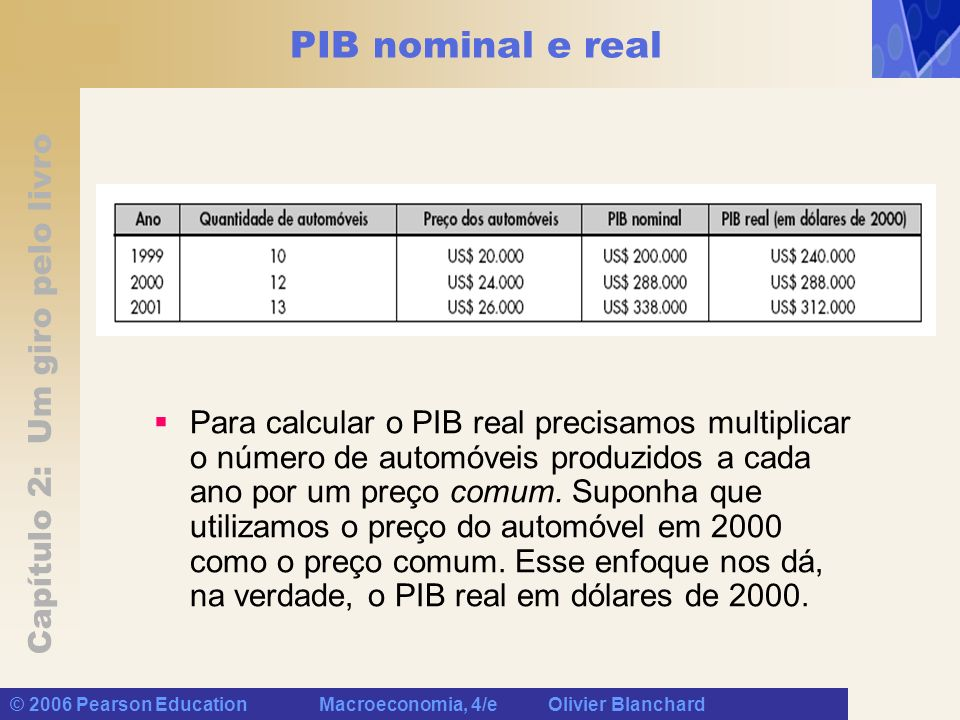 PIB nominal e real