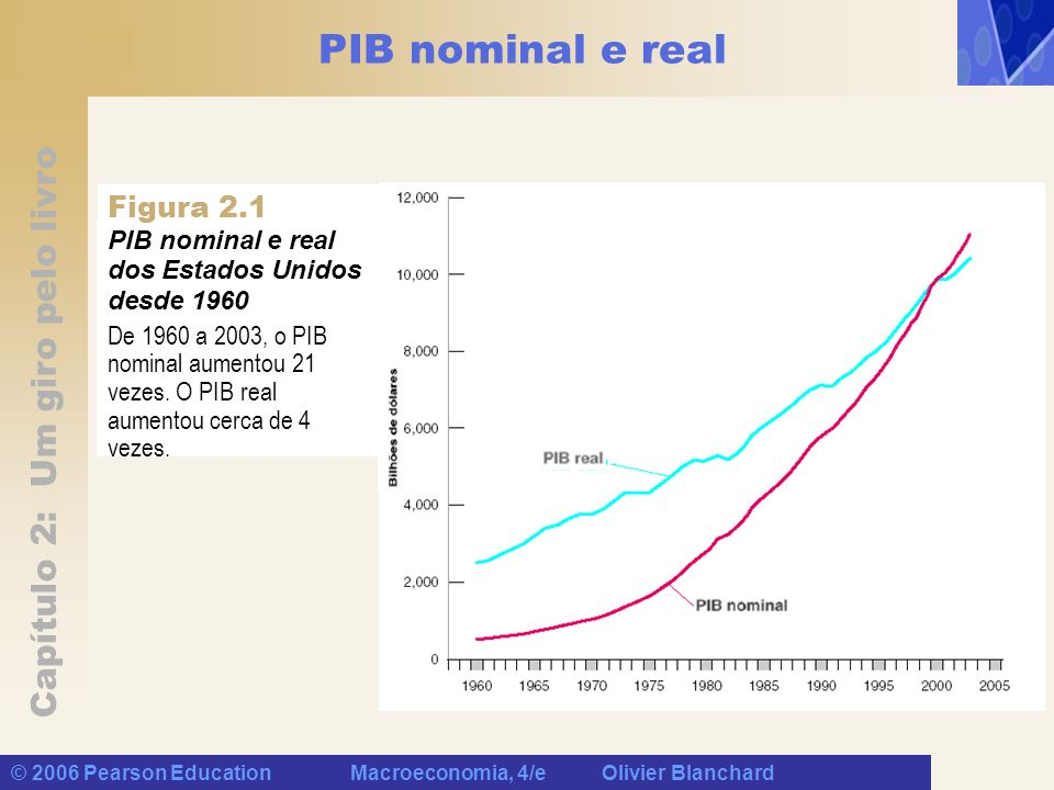 PIB nominal e real Figura 2.1