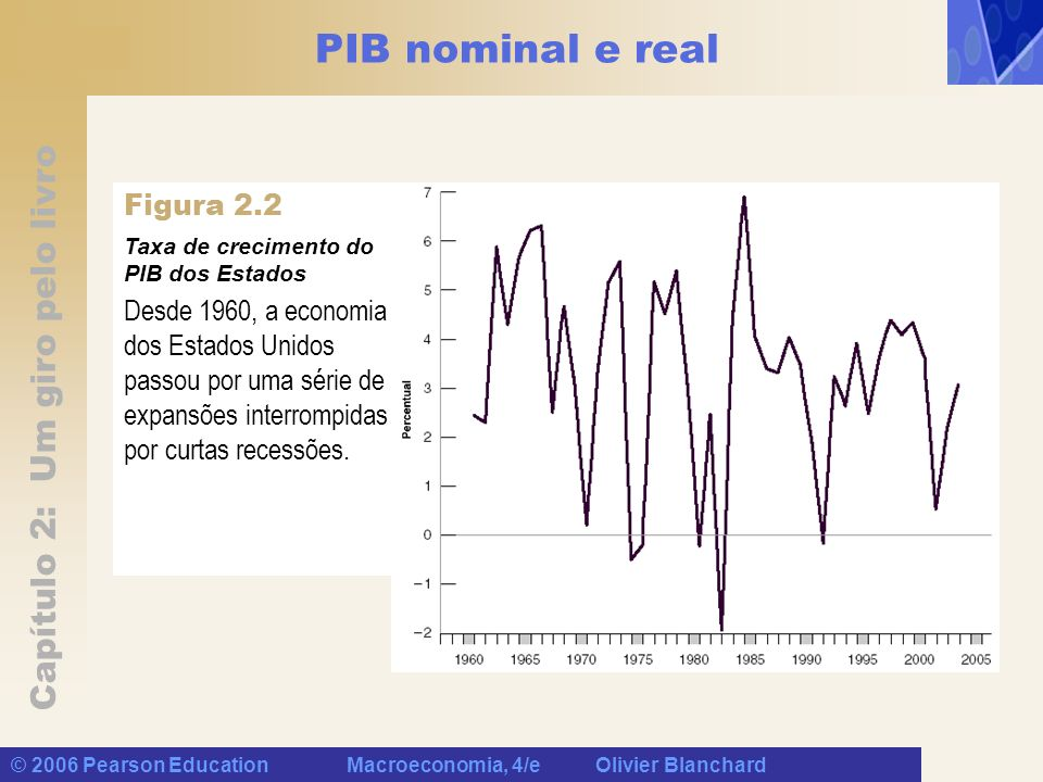 PIB nominal e real Figura 2.2