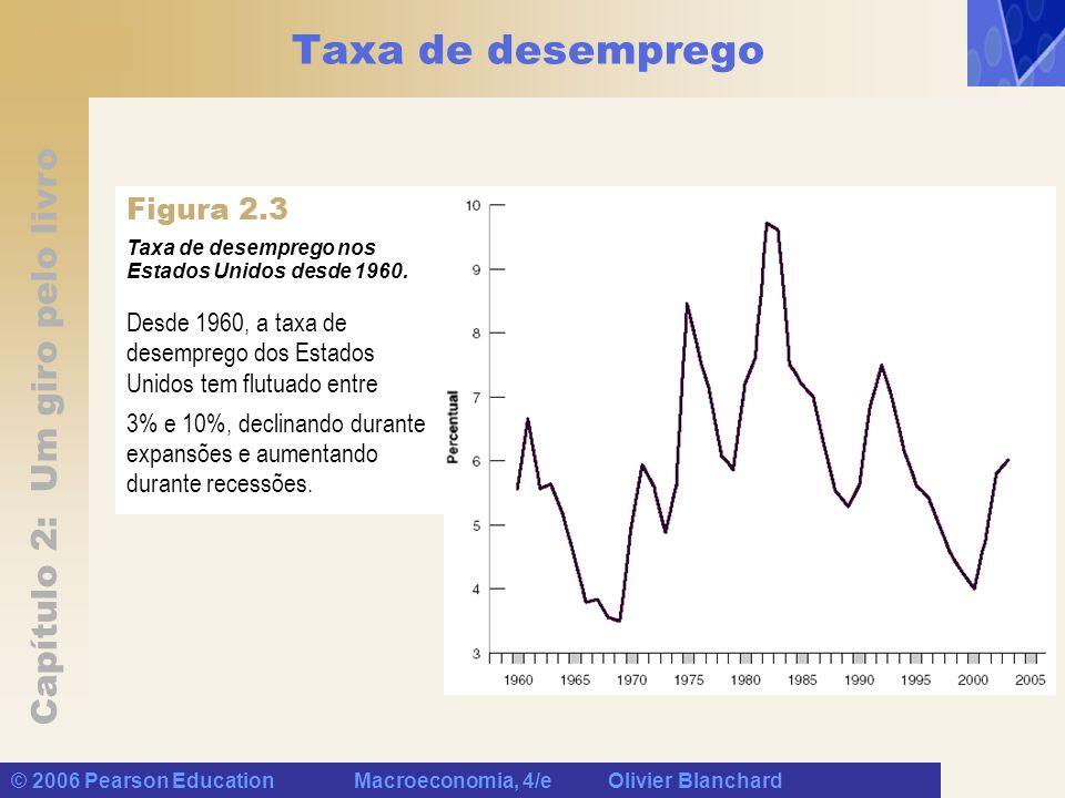 Taxa de desemprego Figura 2.3