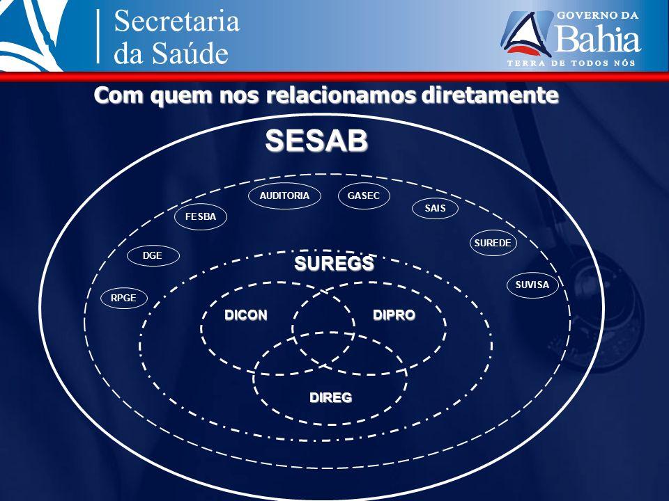 SESAB Com quem nos relacionamos diretamente SUREGS DICON DIPRO DIREG
