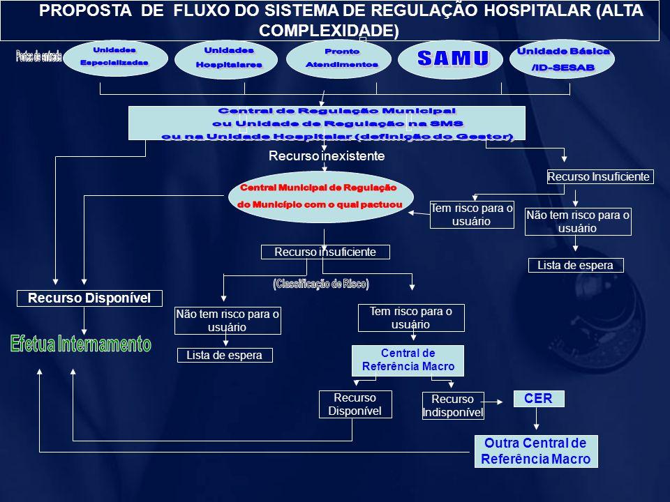 PROPOSTA DE FLUXO DO SISTEMA DE REGULAÇÃO HOSPITALAR (ALTA COMPLEXIDADE)